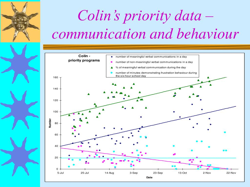 Colin's priority data – communication and behaviour