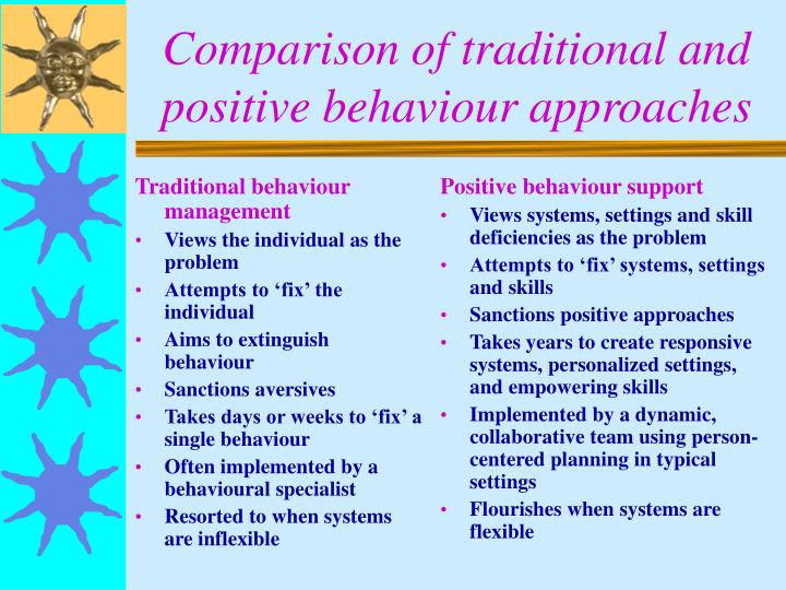 Comparison of traditional and positive behaviour approaches