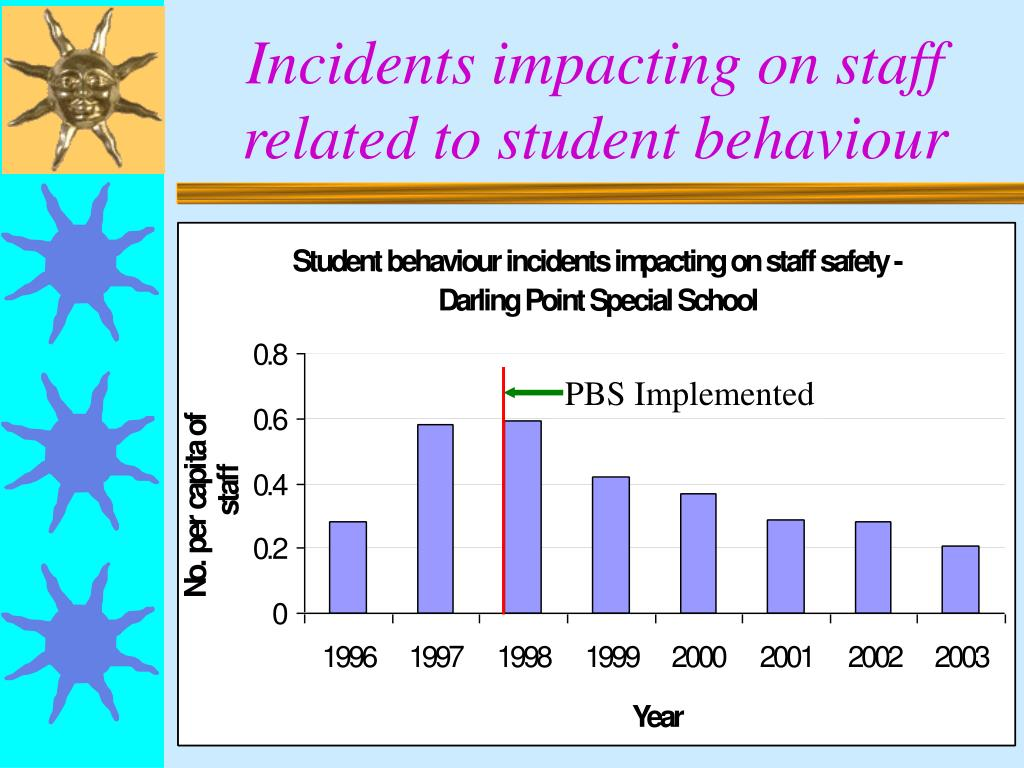 Incidents impacting on staff related to student behaviour