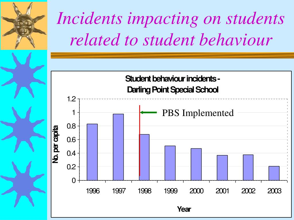 Incidents impacting on students related to student behaviour