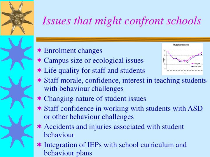 Issues that might confront schools