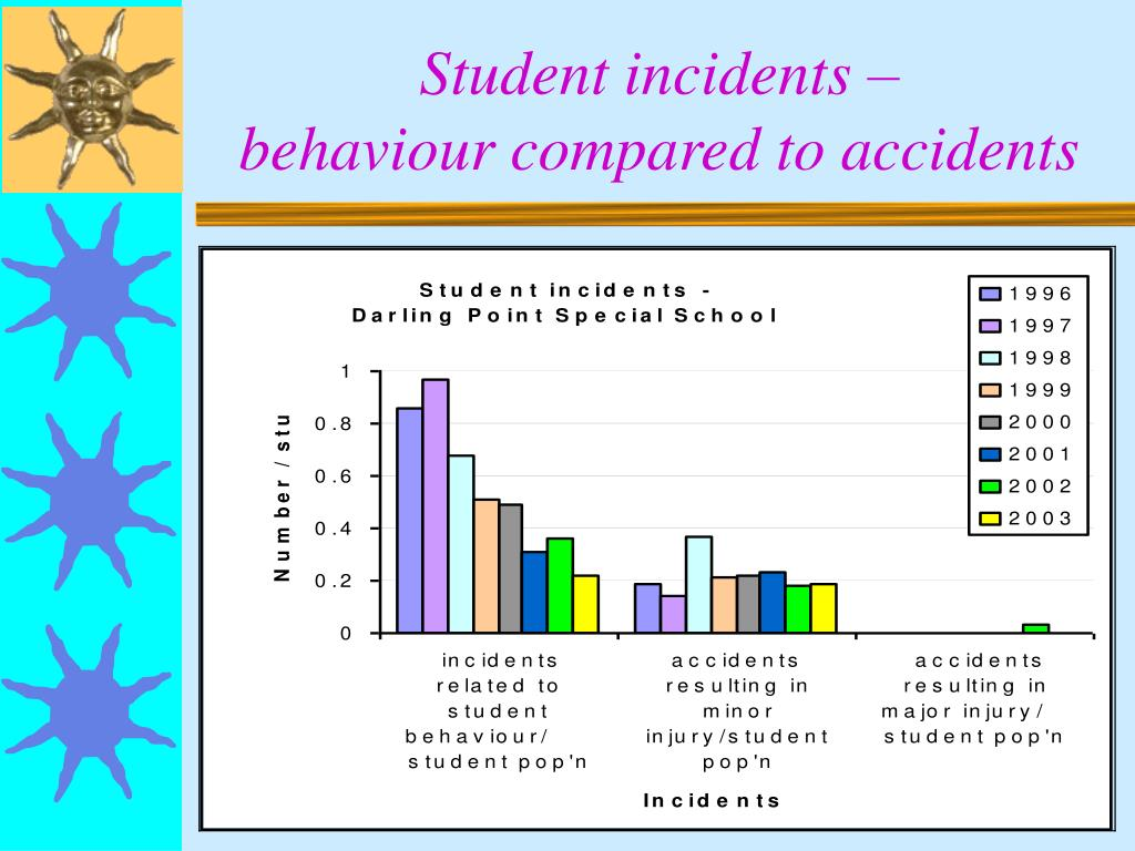 Student incidents –