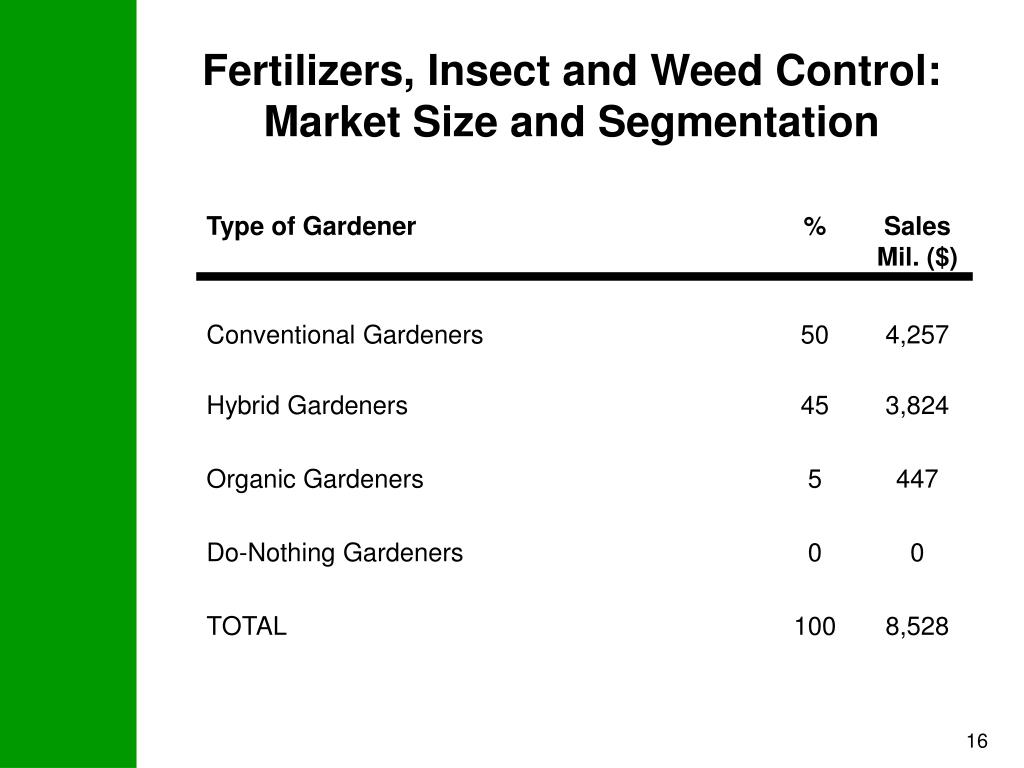 Fertilizers, Insect and Weed Control: Market Size and Segmentation