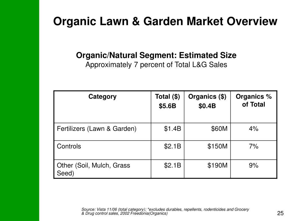 Organic Lawn & Garden Market Overview