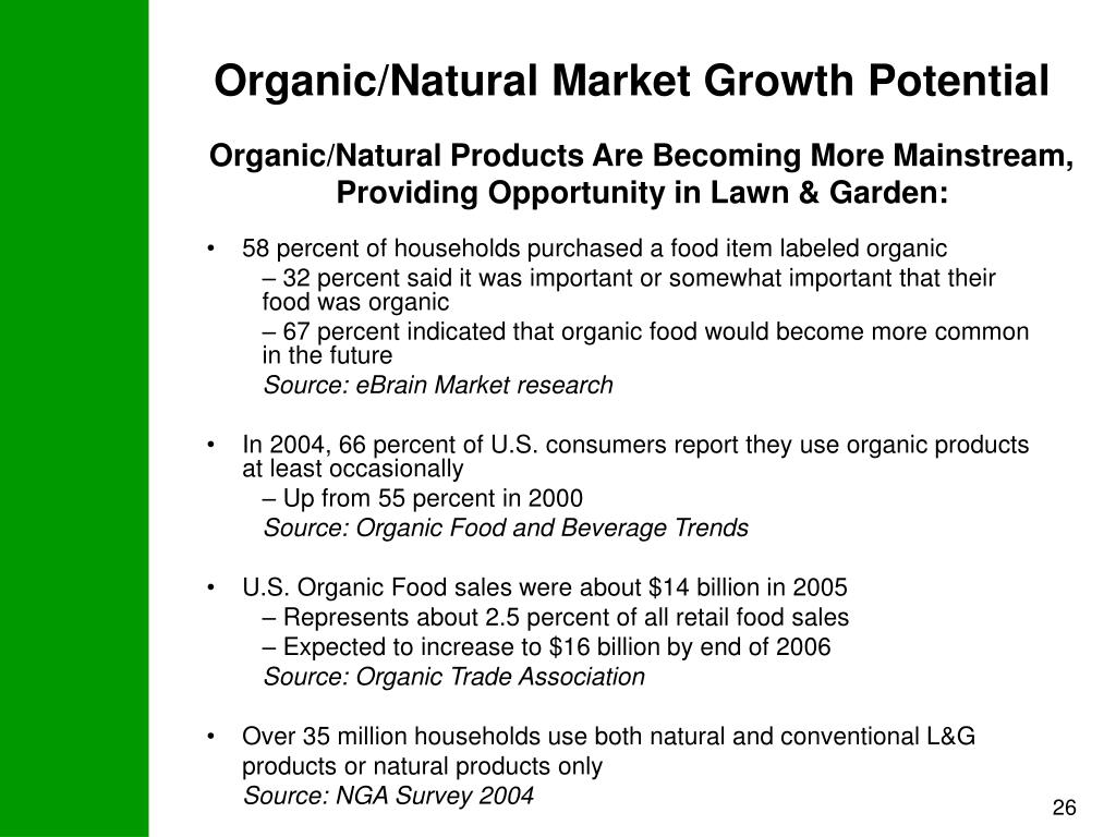 Organic/Natural Market Growth Potential