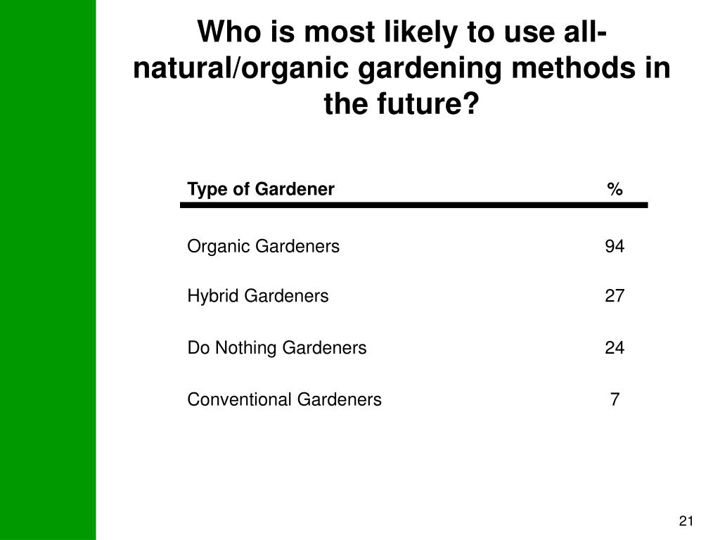 Who is most likely to use all-natural/organic gardening methods in the future?