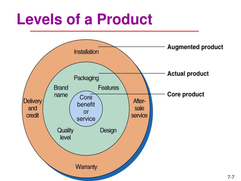 Levels of a Product