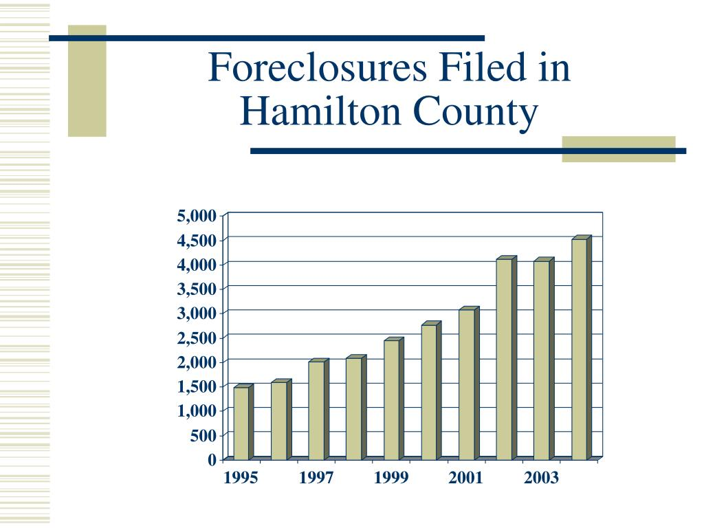 Foreclosures Filed in