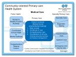 community oriented primary care health system