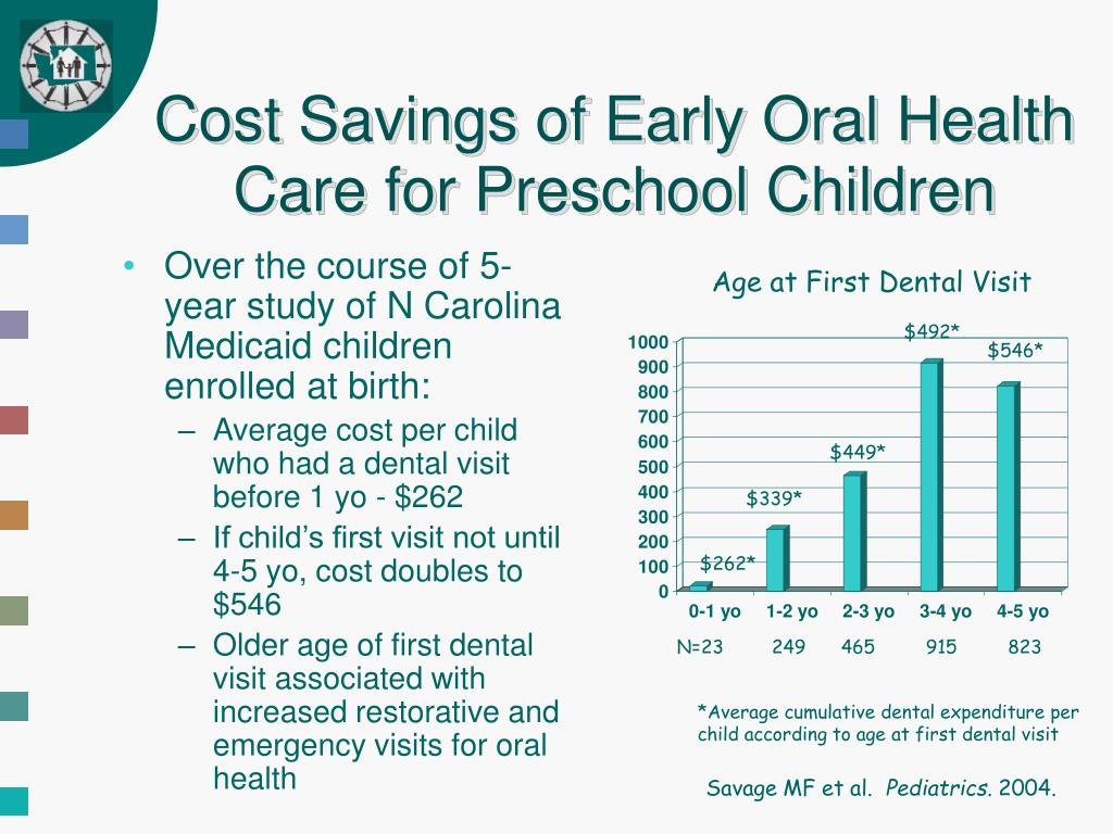Cost Savings of Early Oral Health Care for Preschool Children