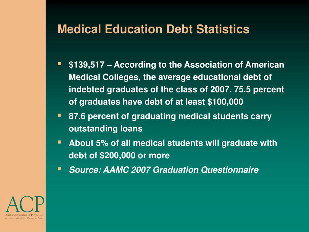 Medical Education Debt Statistics