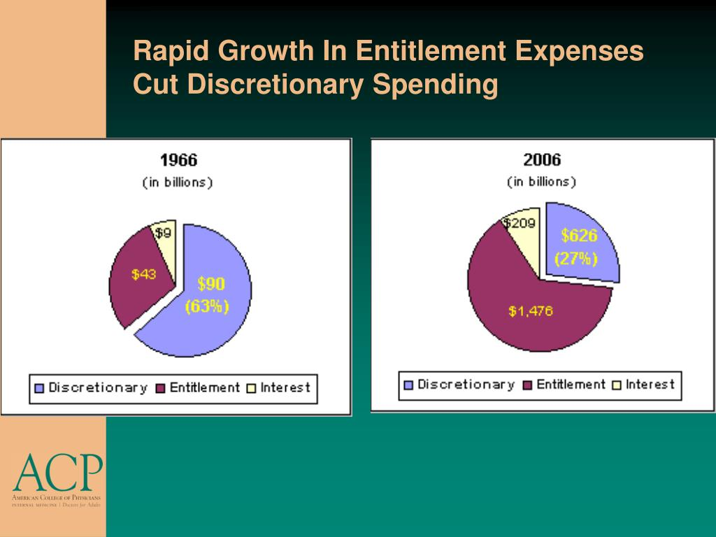 Rapid Growth In Entitlement Expenses Cut Discretionary Spending