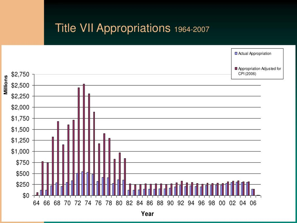 Title VII Appropriations