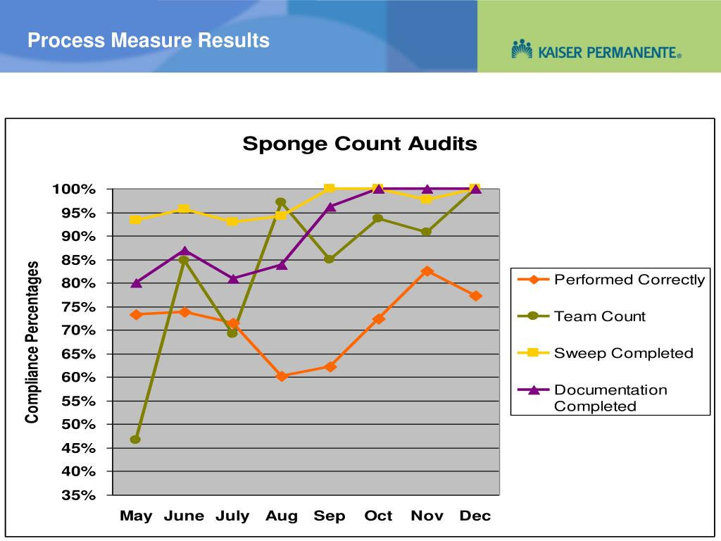 Process Measure Results