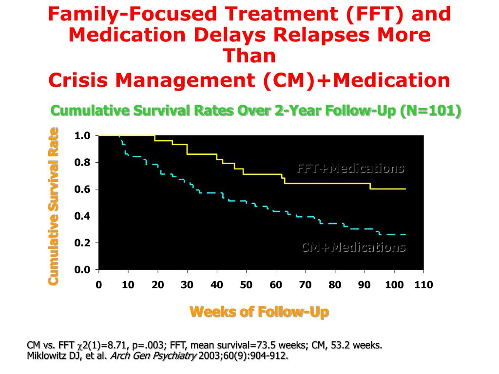 Family-Focused Treatment (FFT) and Medication Delays Relapses More Than