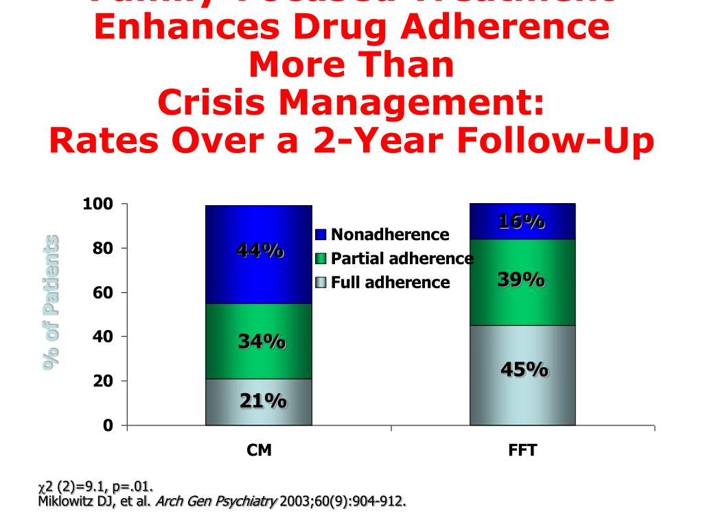 Family-Focused Treatment Enhances Drug Adherence More Than