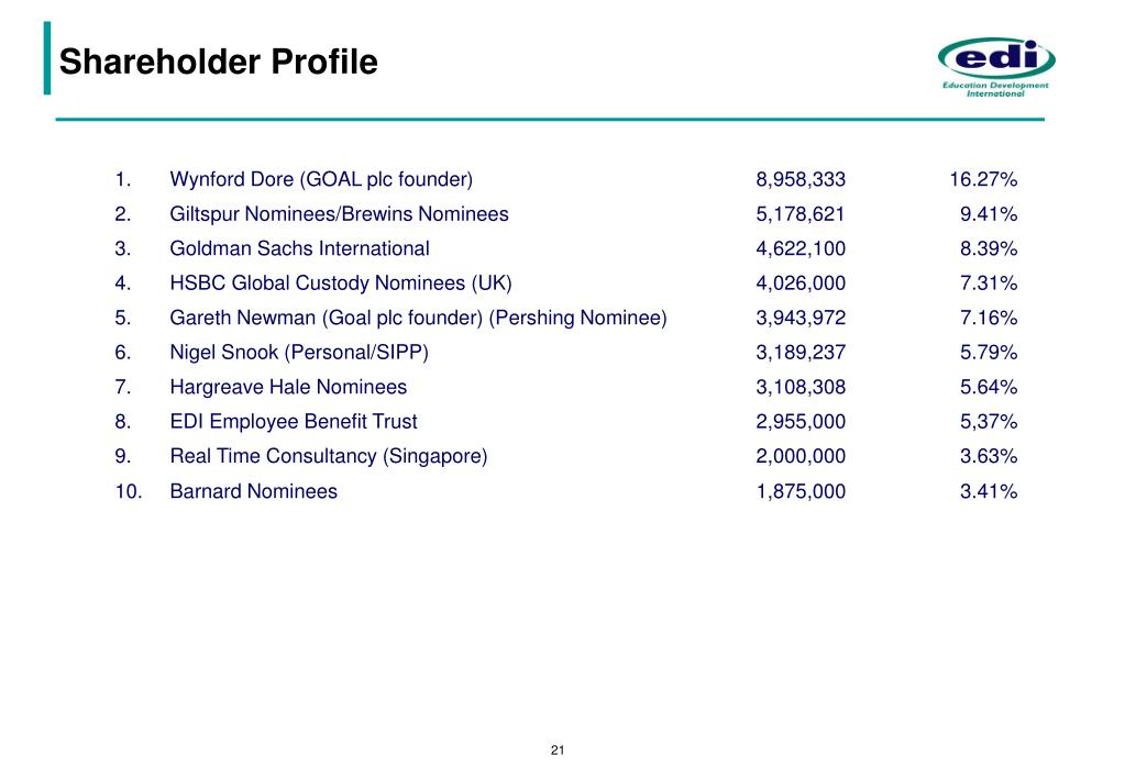 Shareholder Profile