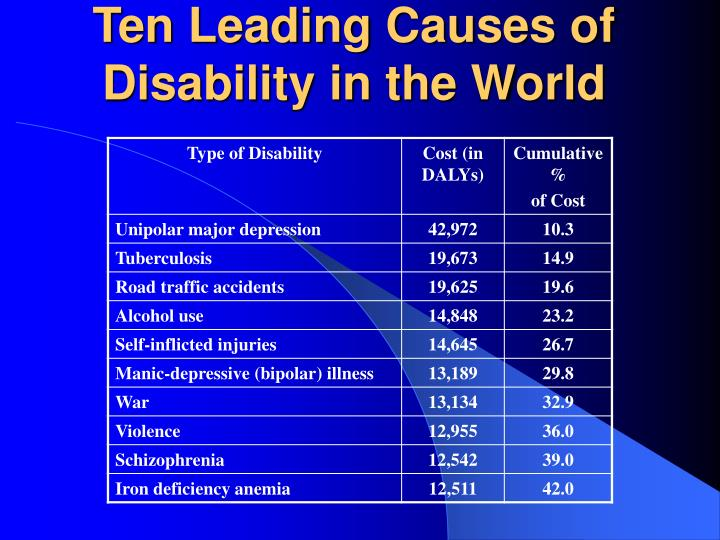 ten leading causes of disability in the world n.
