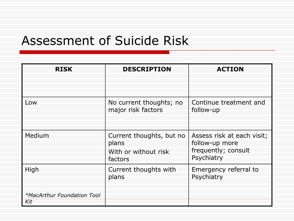 Assessment of Suicide Risk