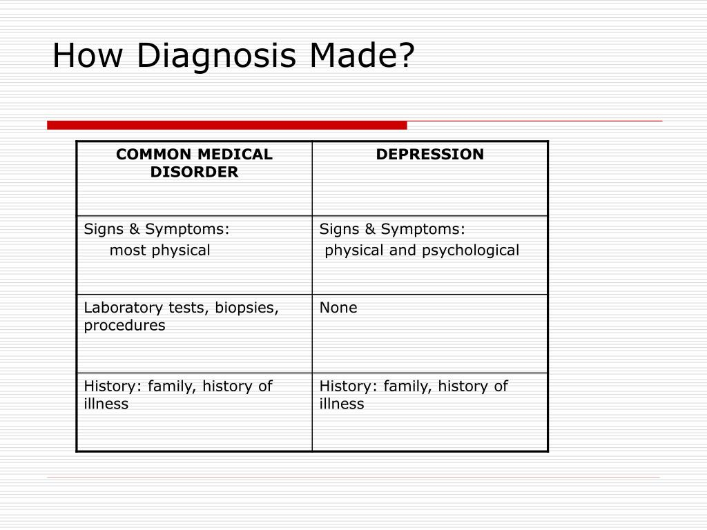 How Diagnosis Made?