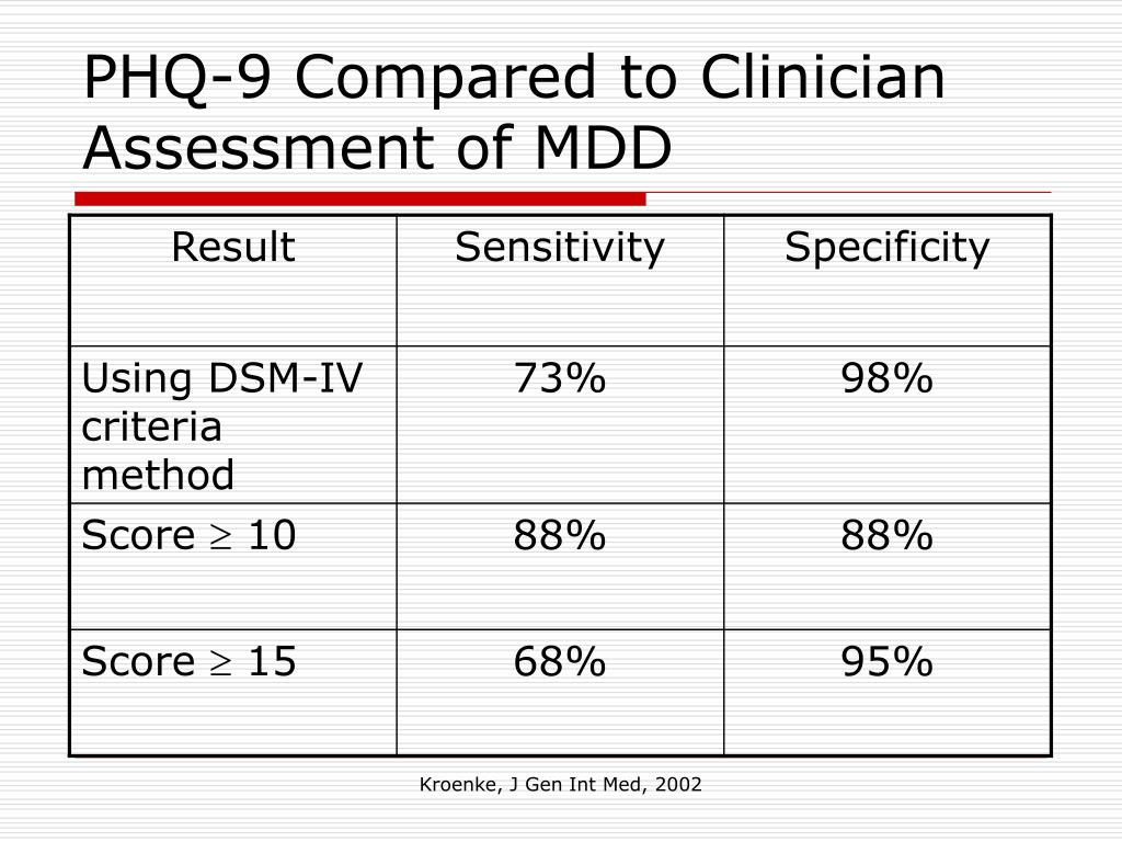 PHQ-9 Compared to Clinician Assessment of MDD