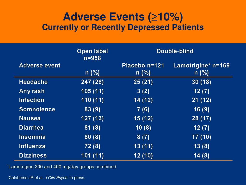 Adverse Events (