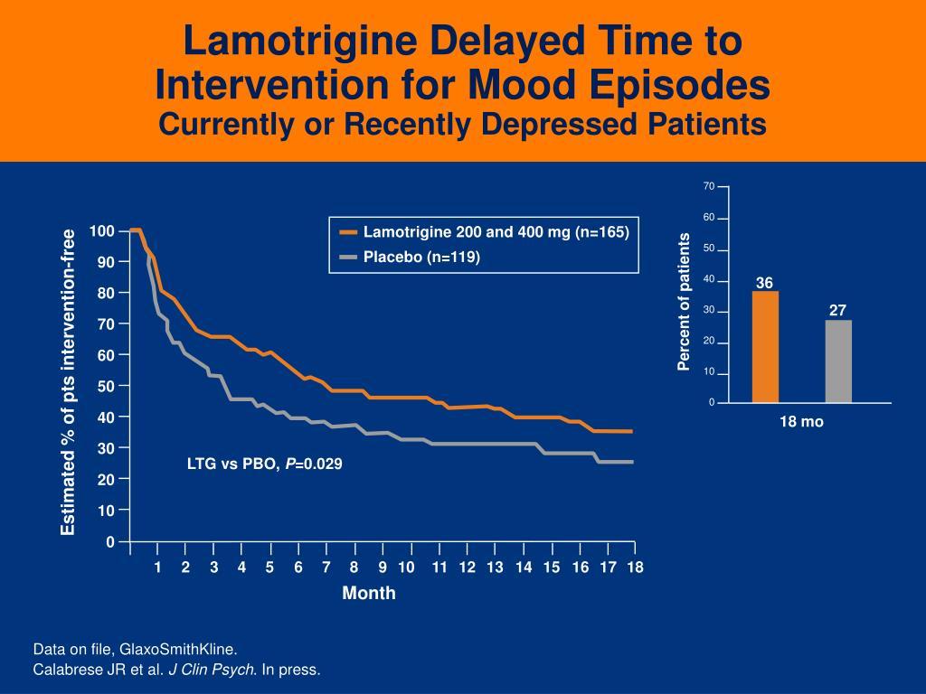 Lamotrigine Delayed Time to