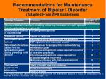 recommendations for maintenance treatment of bipolar i disorder adapted from apa guidelines