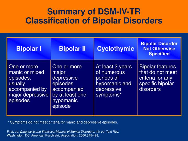 Summary of dsm iv tr classification of bipolar disorders