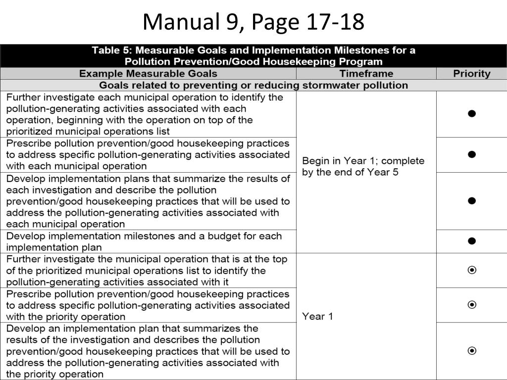 Manual 9, Page 17-18