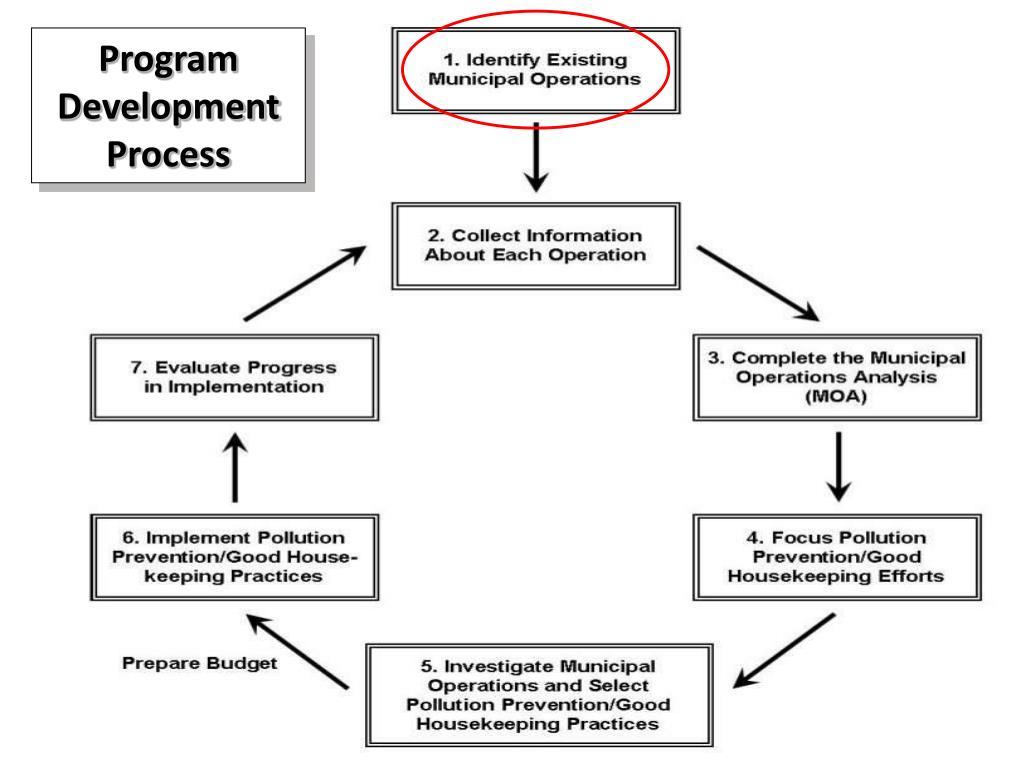 Program Development Process