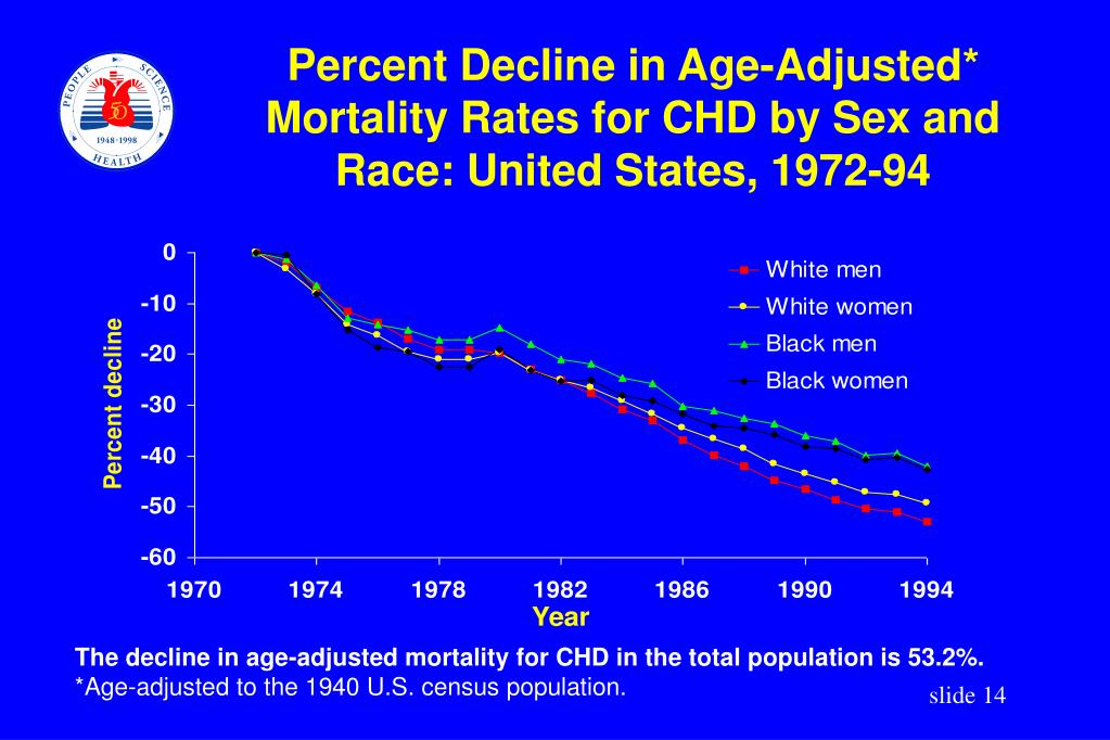 Percent Decline in Age-Adjusted* Mortality Rates for CHD by Sex and Race: United States, 1972-94