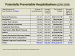 potentially preventable hospitalizations 2005 2008