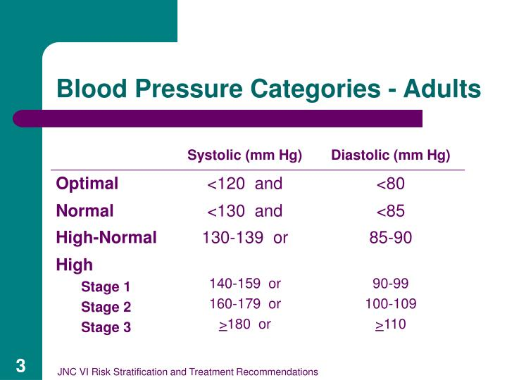 Blood pressure categories adults