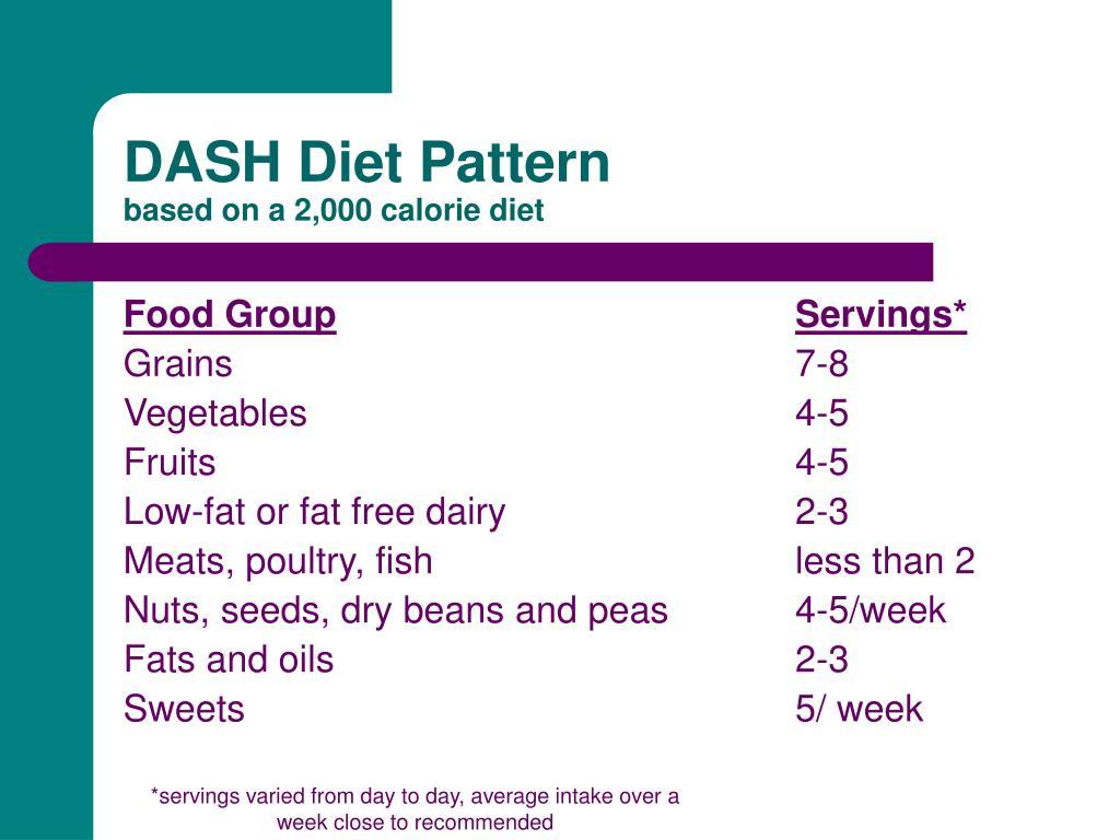 DASH Diet Pattern