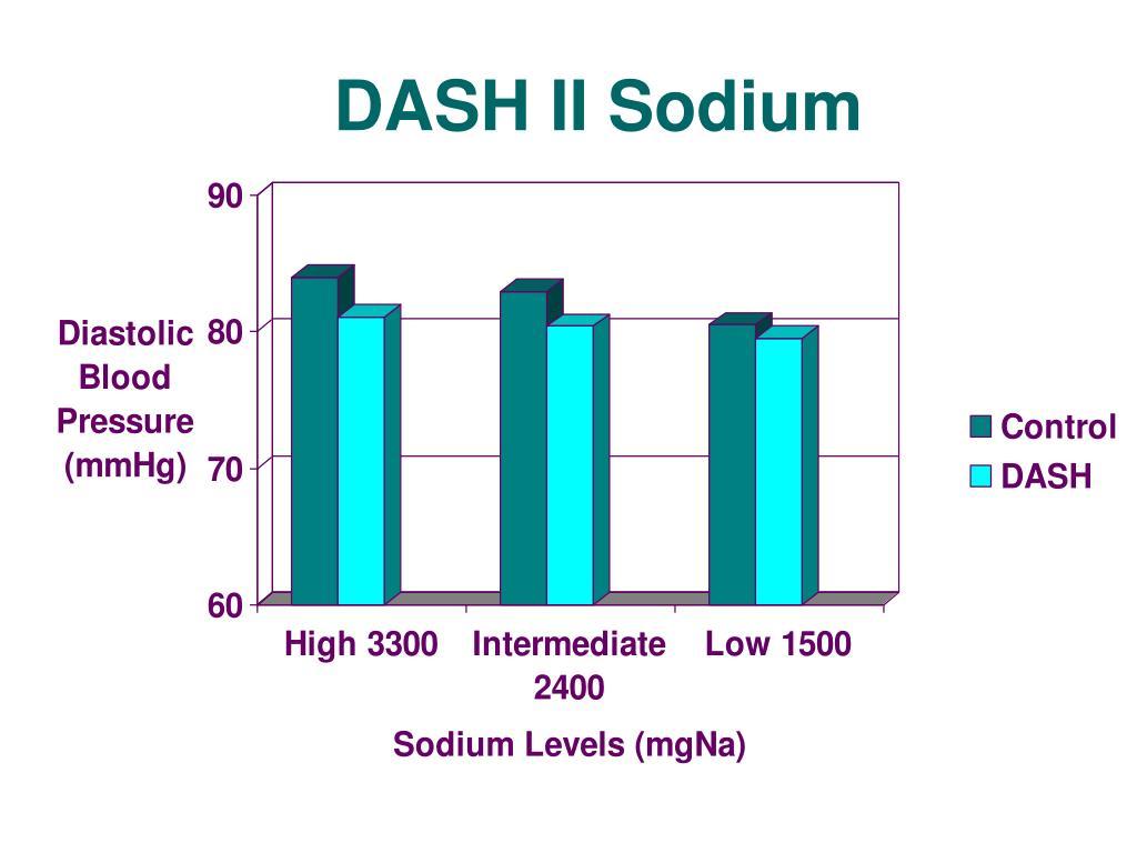 DASH II Sodium