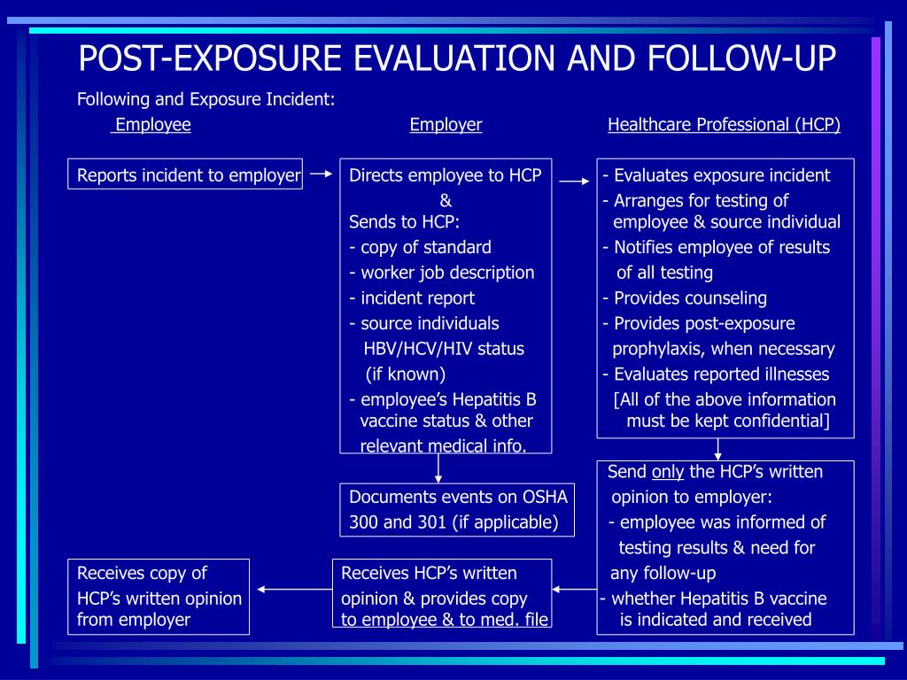 POST-EXPOSURE EVALUATION AND FOLLOW-UP