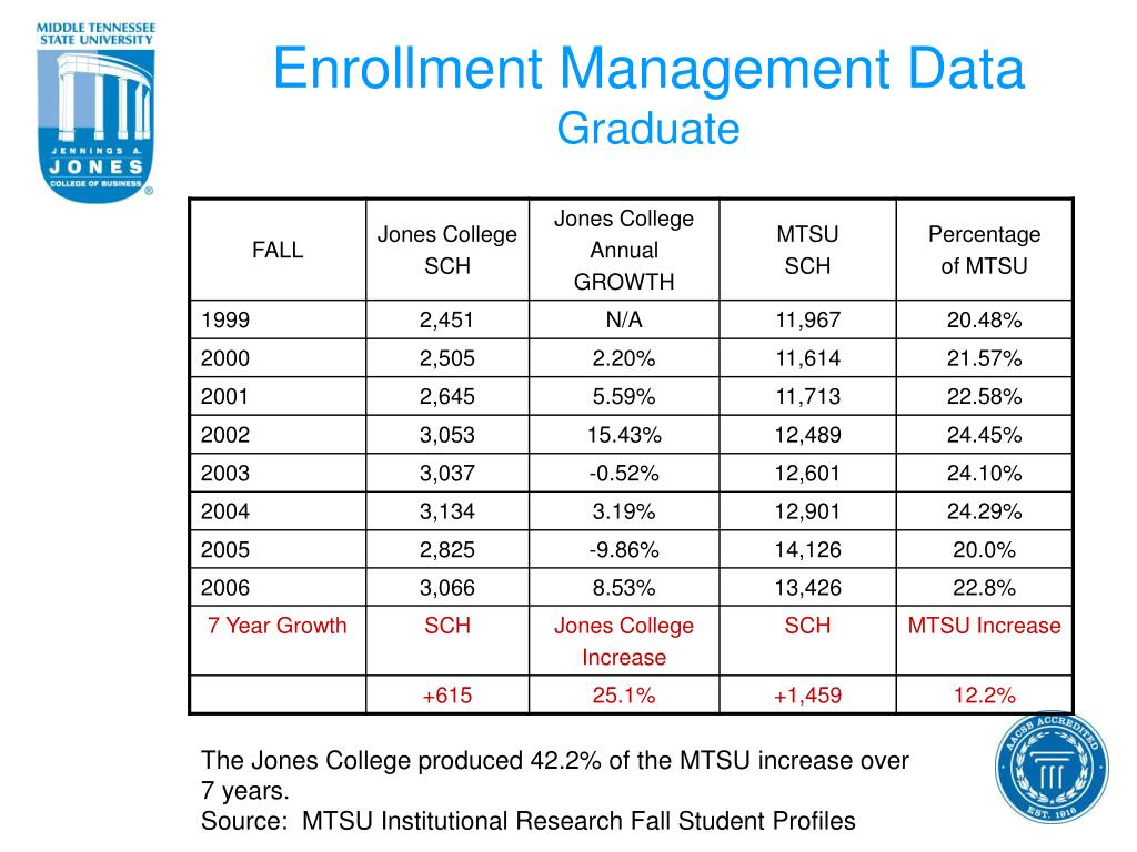 Enrollment Management Data