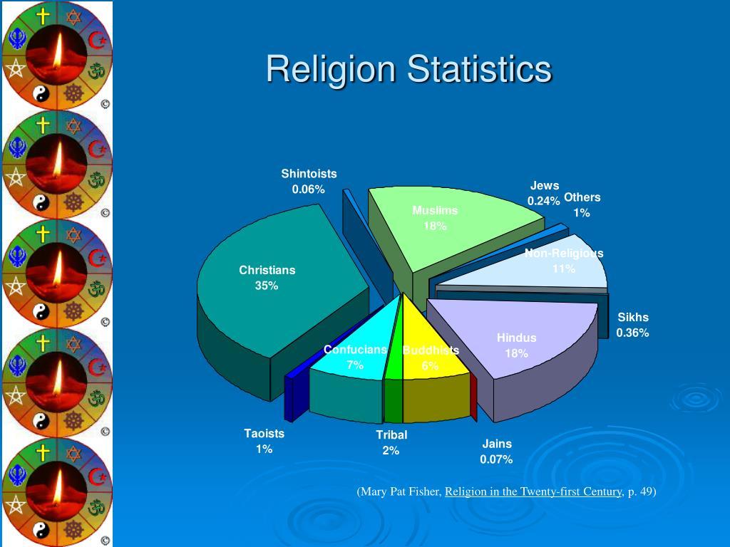 Religion Statistics