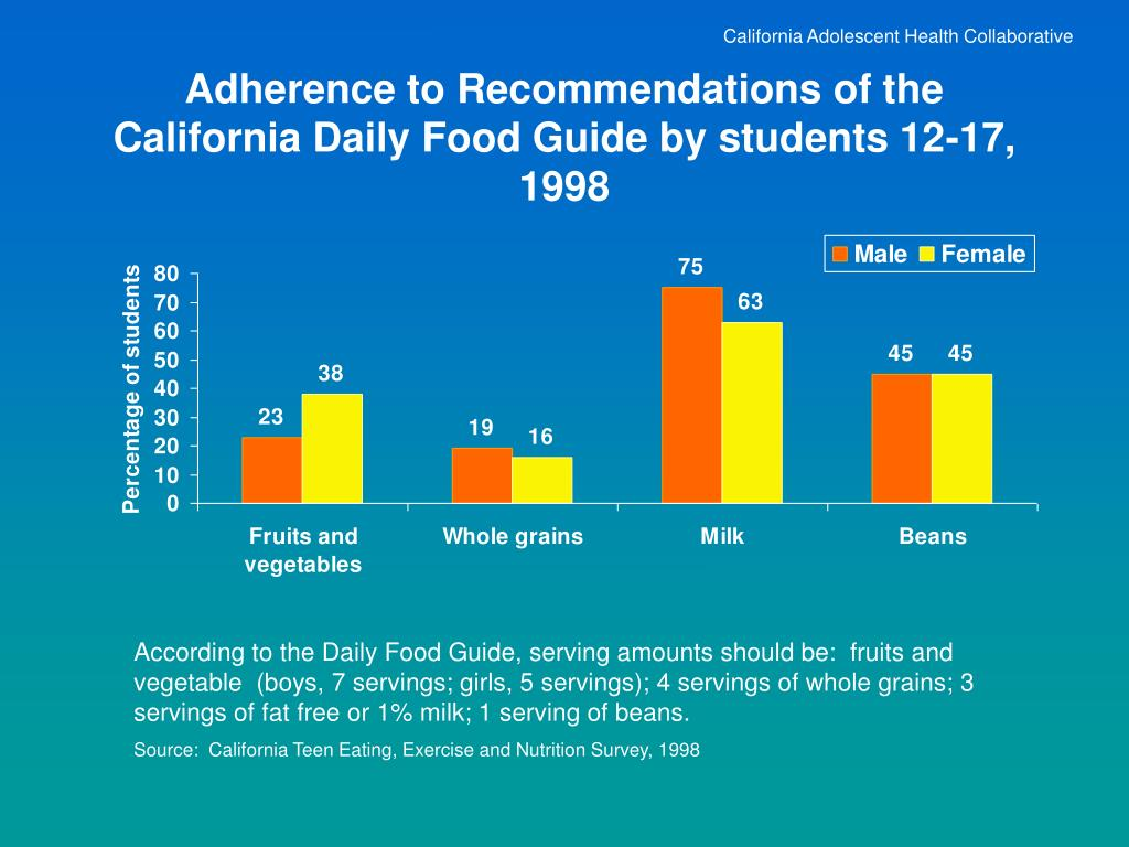 California Adolescent Health Collaborative