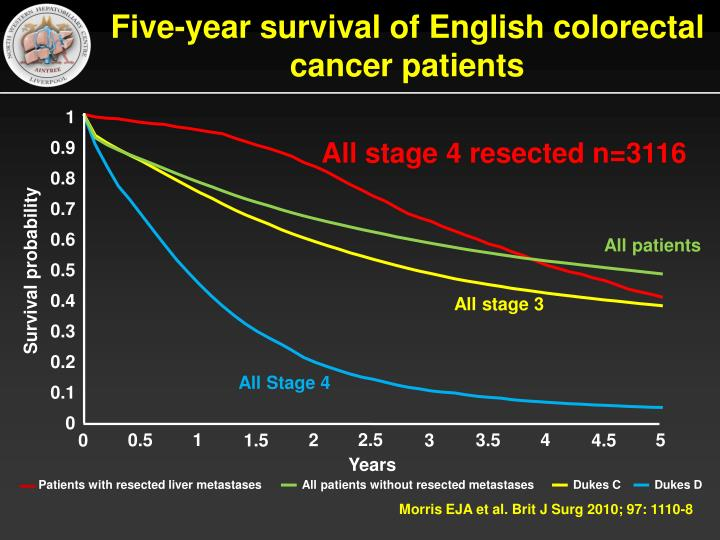 Five year survival of english colorectal cancer patients