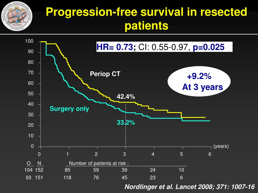 Progression-free survival in resected patients