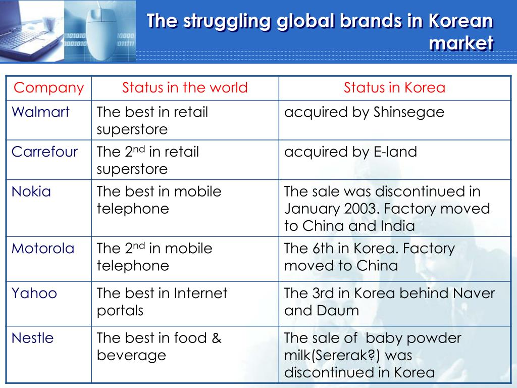 the struggling global brands in korean market l.