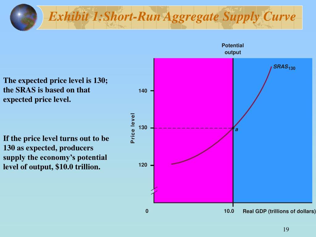 Exhibit 1:Short-Run Aggregate Supply Curve