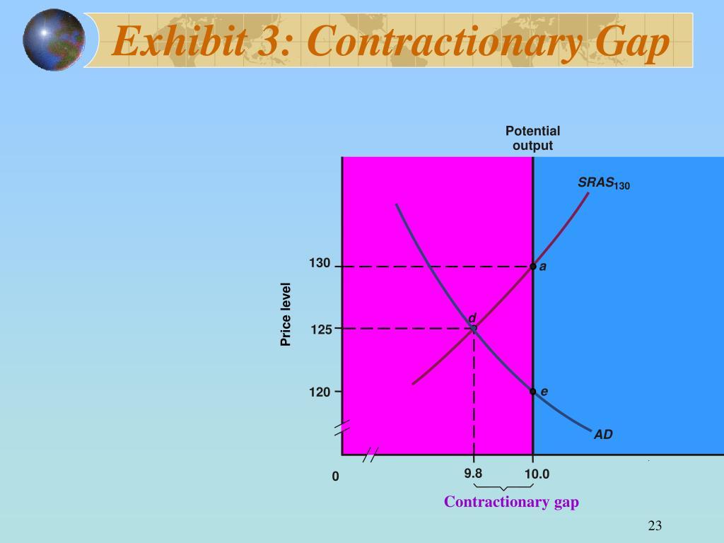 Exhibit 3: Contractionary Gap