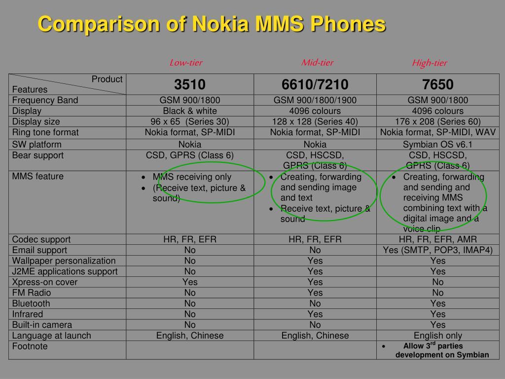 Comparison of Nokia MMS Phones