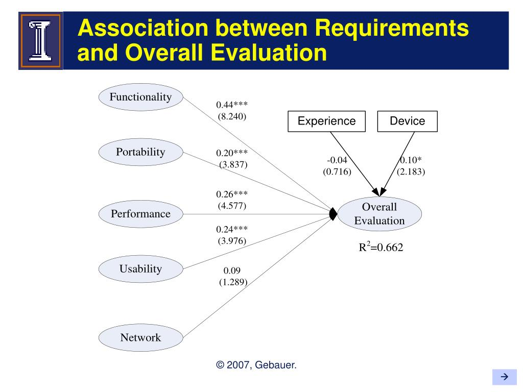Association between Requirements and Overall Evaluation