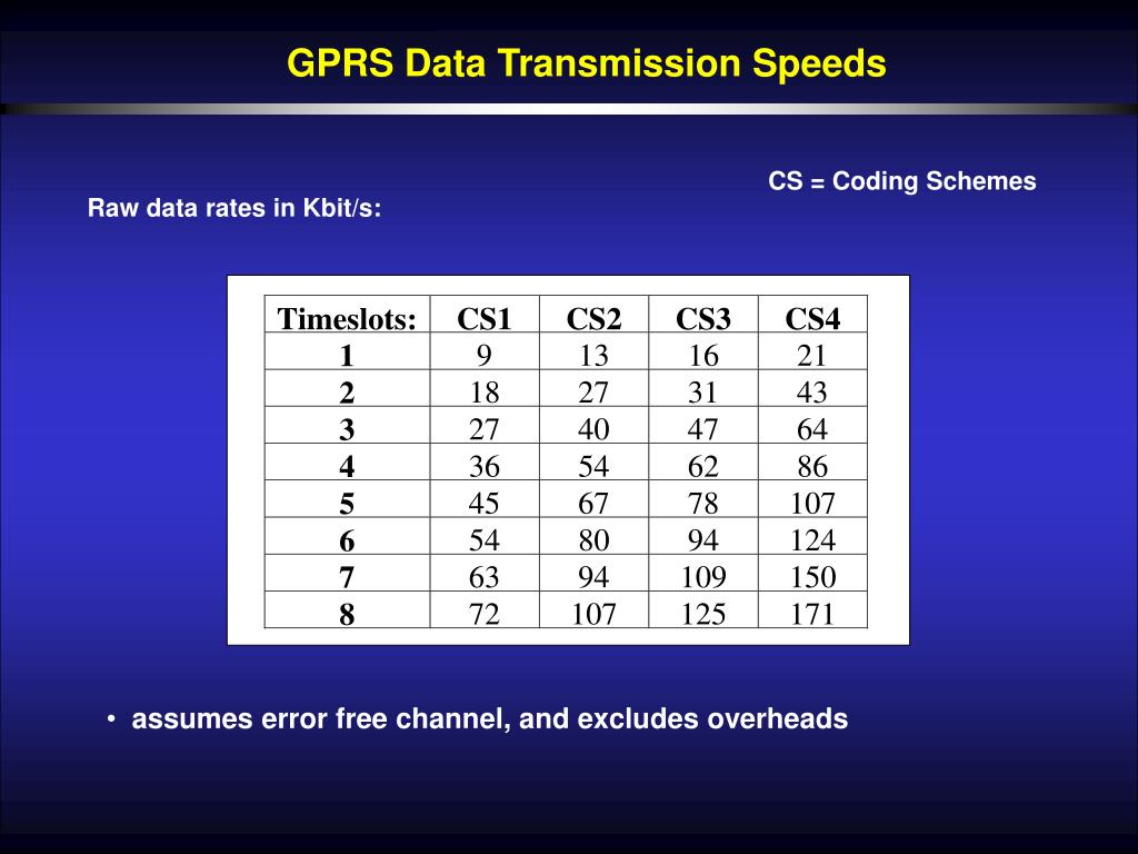 GPRS Data Transmission Speeds