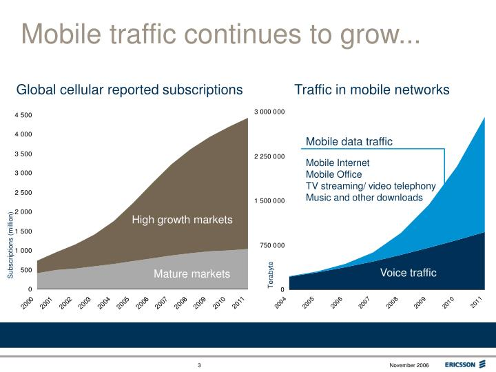 Mobile traffic continues to grow