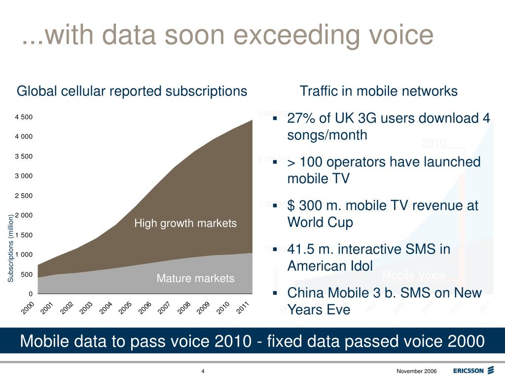 ...with data soon exceeding voice
